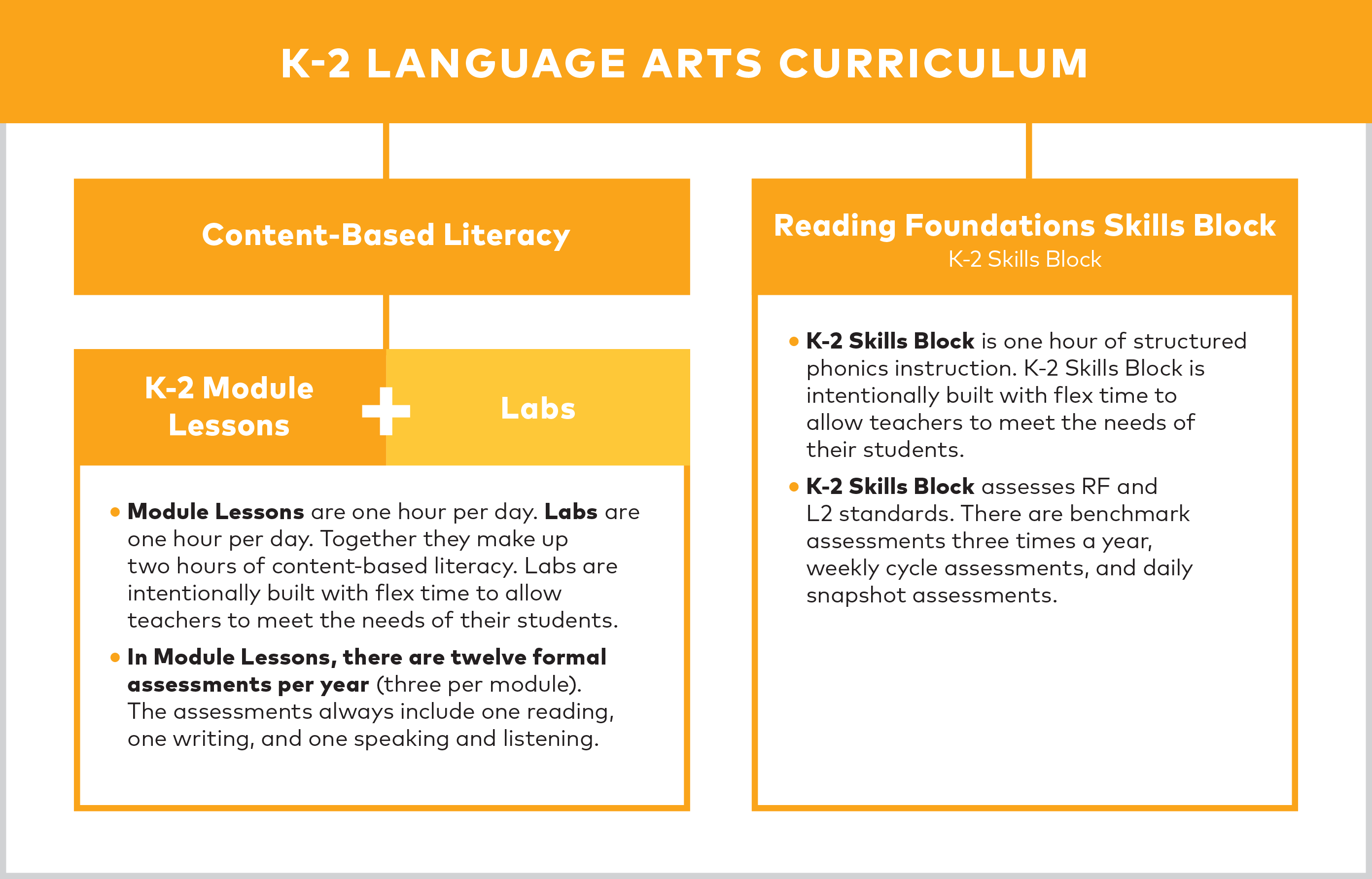 Make Arts Education Standard >> About The K 2 Language Arts Curriculum El Education Curriculum