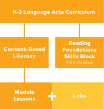 ELEd-001_CurrGraphicVisuals_FINAL-K-5 CurriculumOverview(K-2).png